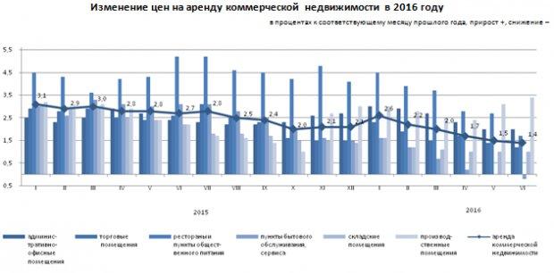 В Казахстане цены на аренду